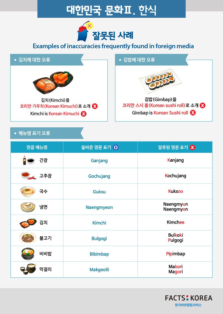 Menu lists and information of Hansik (Korean food)