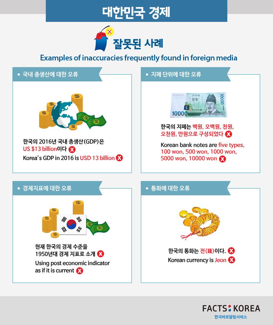 Economic information of the Republic of korea