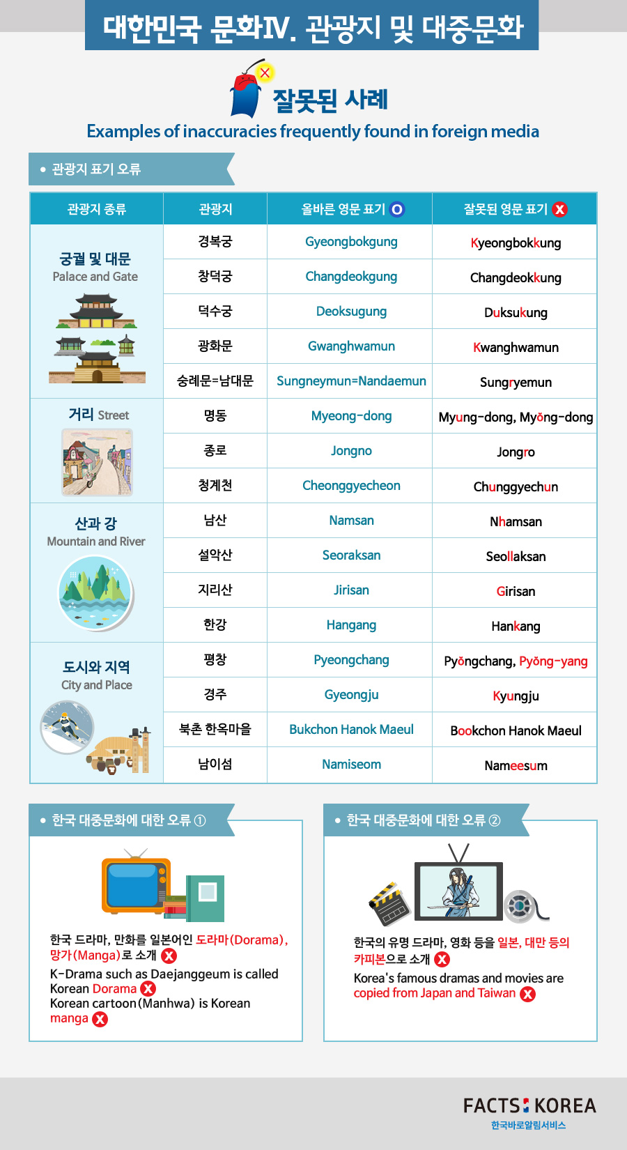 Tourist attractions and popular culture of the Republic of Korea